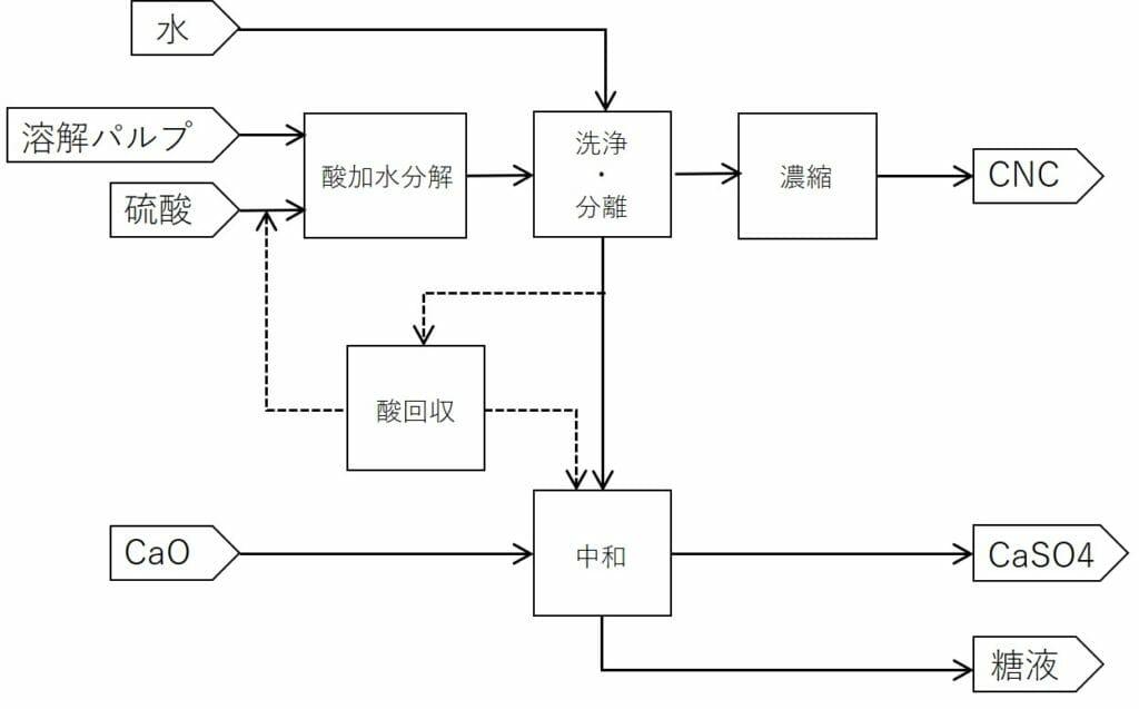 CNCの製造方法の図解