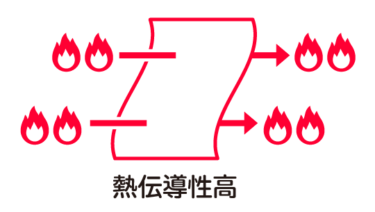 熱伝導率は低いのか、高いのか、断熱性はあるのか