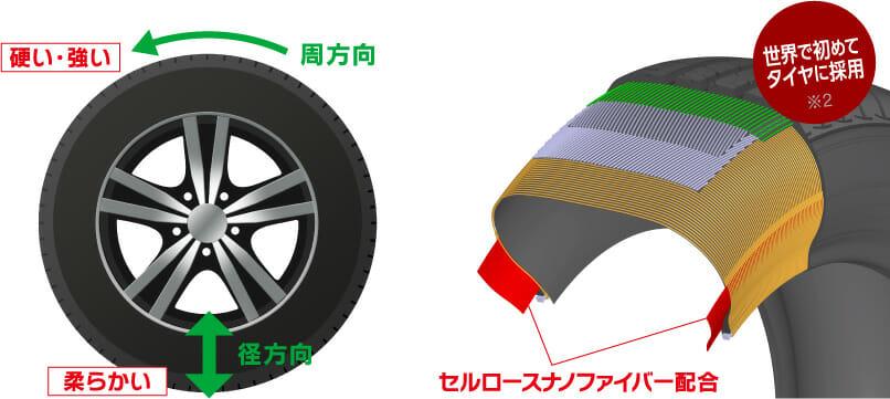 自動車用タイヤ説明図