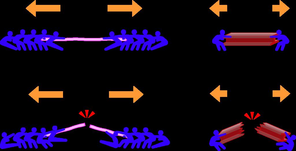 引張強度を説明する図